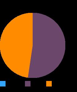 Fish, catfish, channel, farmed, raw macronutrient pie chart