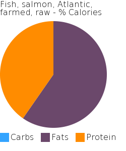 Fish, salmon, Atlantic, farmed, raw macronutrient pie chart