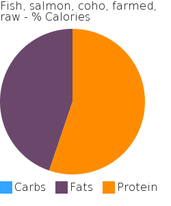 Fish, salmon, coho, farmed, raw macronutrient pie chart
