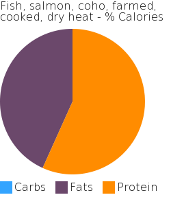 Fish, salmon, coho, farmed, cooked, dry heat macronutrient pie chart