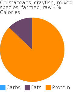 Crustaceans, crayfish, mixed species, farmed, raw macronutrient pie chart