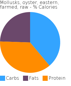Mollusks, oyster, eastern, farmed, raw macronutrient pie chart