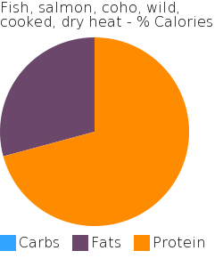 Fish, salmon, coho, wild, cooked, dry heat macronutrient pie chart