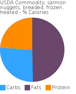 USDA Commodity, salmon nuggets, breaded, frozen, heated macronutrient pie chart