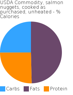 USDA Commodity, salmon nuggets, cooked as purchased, unheated macronutrient pie chart
