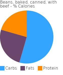 Beans, baked, canned, with beef macronutrient pie chart