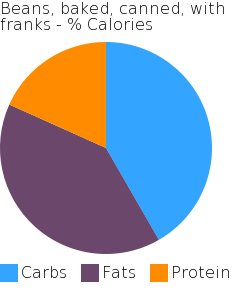 Beans, baked, canned, with franks macronutrient pie chart