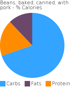 Beans, baked, canned, with pork macronutrient pie chart