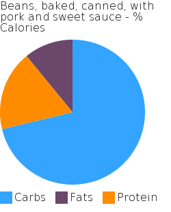 Beans, baked, canned, with pork and sweet sauce macronutrient pie chart