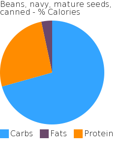 Beans, navy, mature seeds, canned macronutrient pie chart