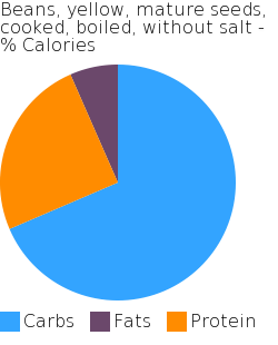Beans, yellow, mature seeds, cooked, boiled, without salt macronutrient pie chart