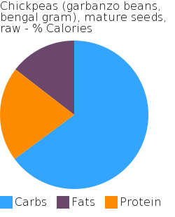 Chickpeas (garbanzo beans, bengal gram), mature seeds, raw macronutrient pie chart