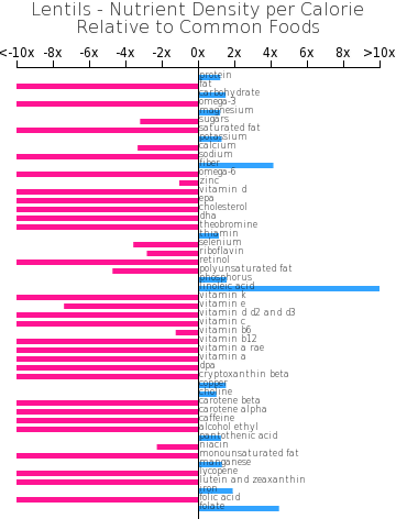 Lentils nutrient composition bar chart