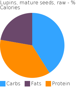 Lupins, mature seeds, raw macronutrient pie chart