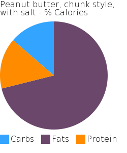 Peanut butter, chunk style, with salt macronutrient pie chart