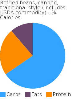 Refried beans, canned, traditional style (includes USDA commodity) macronutrient pie chart
