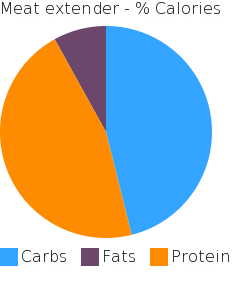 Meat extender macronutrient pie chart