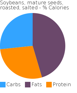 Soybeans, mature seeds, roasted, salted macronutrient pie chart