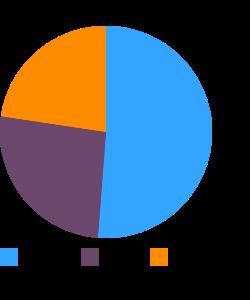 Miso macronutrient pie chart