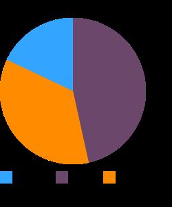 Tempeh macronutrient pie chart