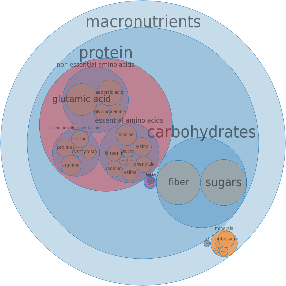 Soy flour, defatted -all nutrients by relative proportion - including vitamins and minerals
