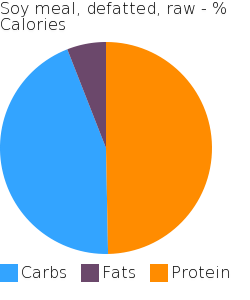 Soy meal, defatted, raw macronutrient pie chart