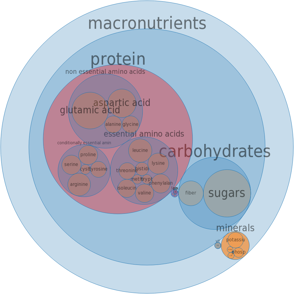 Soy protein concentrate, produced by alcohol extraction -all nutrients by relative proportion - including vitamins and minerals