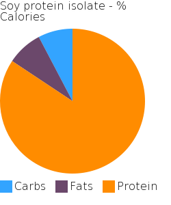 Soy protein isolate macronutrient pie chart