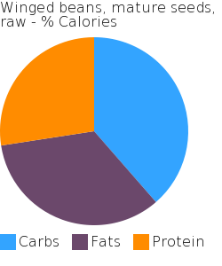 Winged beans, mature seeds, raw macronutrient pie chart