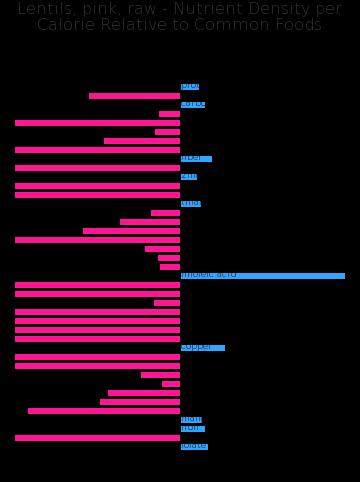 Lentils, pink, raw nutrient composition bar chart