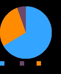 Lentils, pink, raw macronutrient pie chart