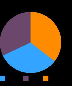Veggie burgers or soyburgers, unprepared macronutrient pie chart
