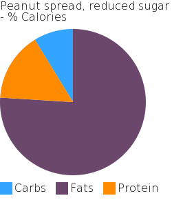 Peanut spread, reduced sugar macronutrient pie chart
