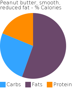 Peanut butter, smooth, reduced fat macronutrient pie chart