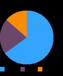ENSURE FIBER WITH FOS, liquid macronutrient pie chart
