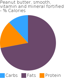 Peanut butter, smooth, vitamin and mineral fortified macronutrient pie chart