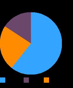 Chickpea flour (besan) macronutrient pie chart