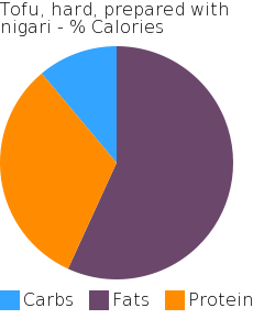 Tofu, hard, prepared with nigari macronutrient pie chart