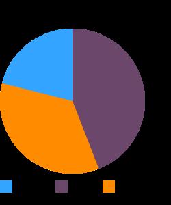 MORI-NU, Tofu, silken, soft macronutrient pie chart