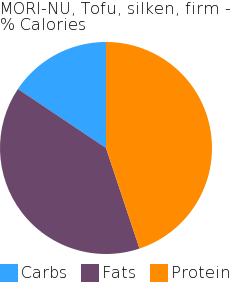 MORI-NU, Tofu, silken, firm macronutrient pie chart