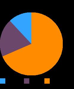 MOR-NU, Tofu, silken, lite firm macronutrient pie chart