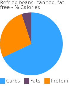 Refried beans, canned, fat-free macronutrient pie chart