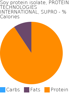 Soy protein isolate, PROTEIN TECHNOLOGIES INTERNATIONAL, SUPRO macronutrient pie chart