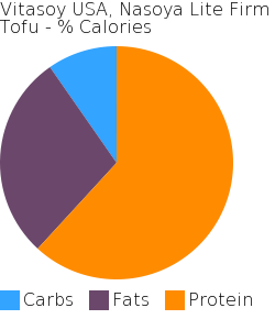 Vitasoy USA, Nasoya Lite Firm Tofu macronutrient pie chart