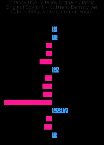 Vitasoy USA, Vitasoy Orgnaic Classic Original Soymilk nutrient composition bar chart