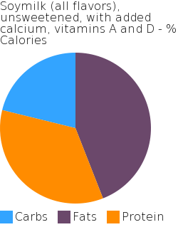 Soymilk (all flavors), unsweetened, with added calcium, vitamins A and D macronutrient pie chart