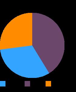 Soymilk (All flavors), enhanced macronutrient pie chart