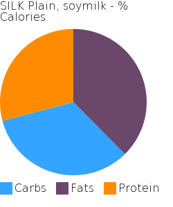 SILK Plain, soymilk macronutrient pie chart