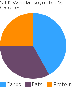 SILK Vanilla, soymilk macronutrient pie chart