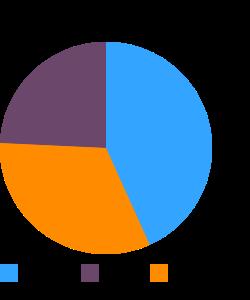 SILK Light Plain, soymilk macronutrient pie chart